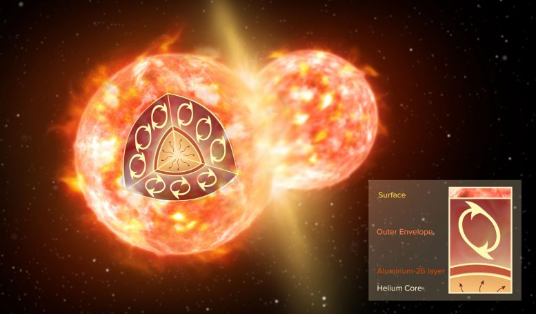 星际空间碰撞星溢出放射性分子