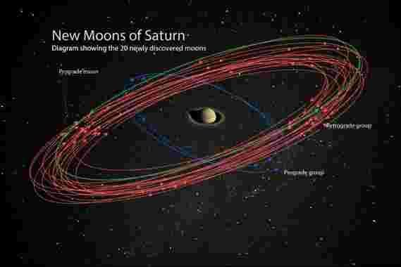 发现20颗环绕土星的新月–您可以为它们命名[视频]
